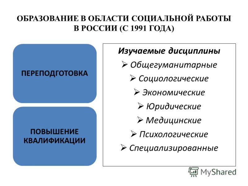ОБРАЗОВАНИЕ В ОБЛАСТИ СОЦИАЛЬНОЙ РАБОТЫ В РОССИИ (С 1991 ГОДА) ПЕРЕПОДГОТОВКА ПОВЫШЕНИЕ КВАЛИФИКАЦИИ Изучаемые дисциплины Общегуманитарные Социологические Экономические Юридические Медицинские Психологические Специализированные
