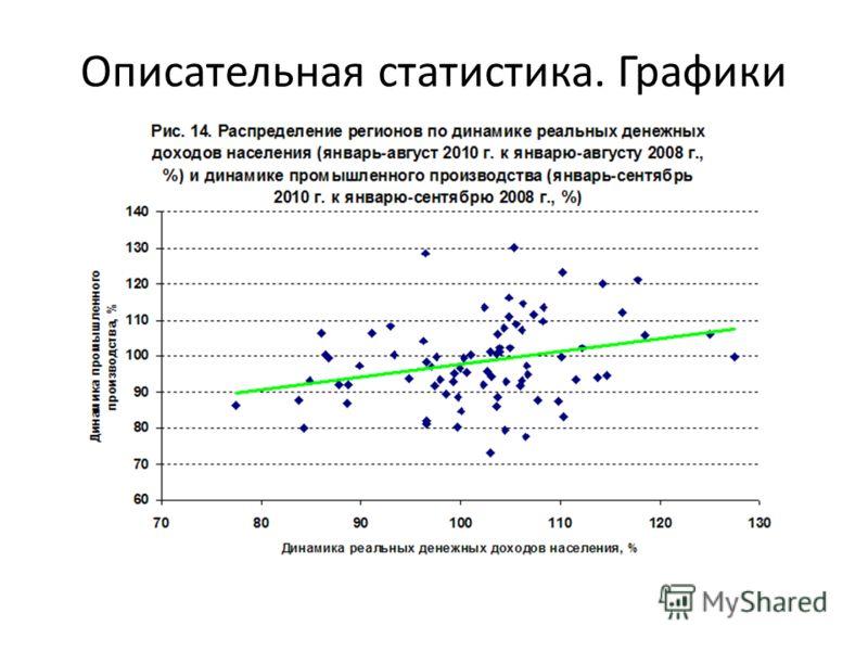 Описательная статистика. Графики