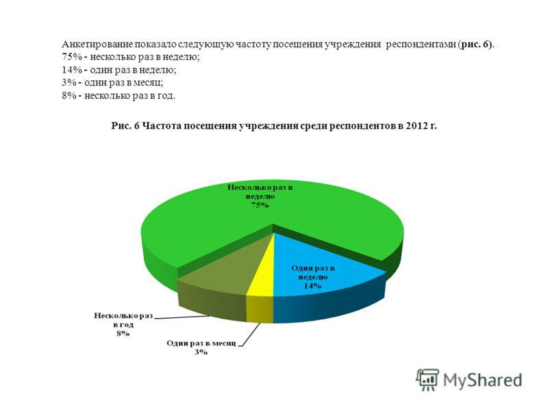 Анкетирование показало следующую частоту посещения учреждения респондентами (рис. 6). 75% - несколько раз в неделю; 14% - один раз в неделю; 3% - один раз в месяц; 8% - несколько раз в год. Рис. 6 Частота посещения учреждения среди респондентов в 201