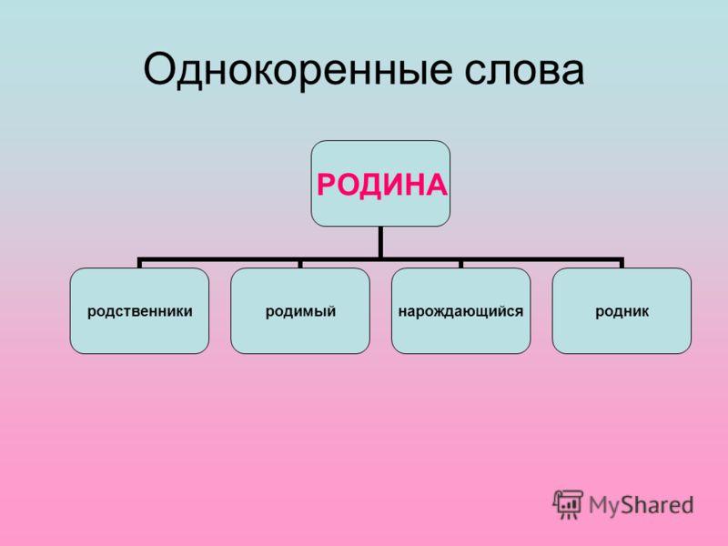 Однокоренные слова РОДИНА родственникиродимыйнарождающийсяродник