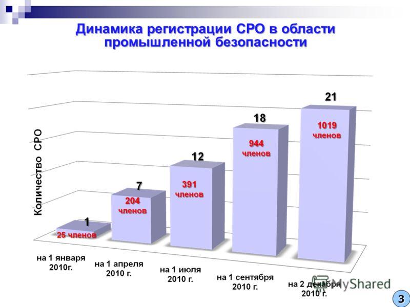 Динамика регистрации СРО в области промышленной безопасности 3