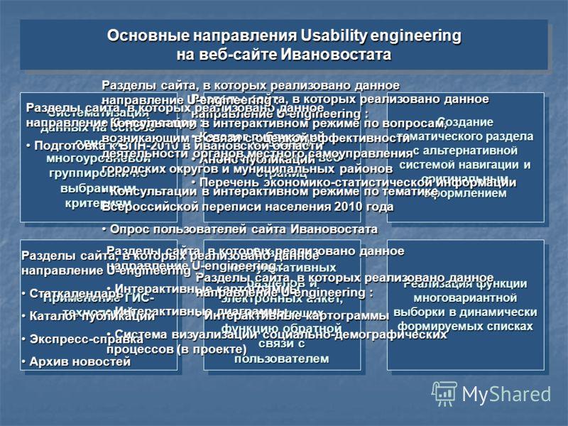 Основные направления Usability engineering на веб-сайте Ивановостата Основные направления Usability engineering на веб-сайте Ивановостата Применение ГИС- технологий Реализация функции многовариантной выборки в динамически формируемых списках Создание