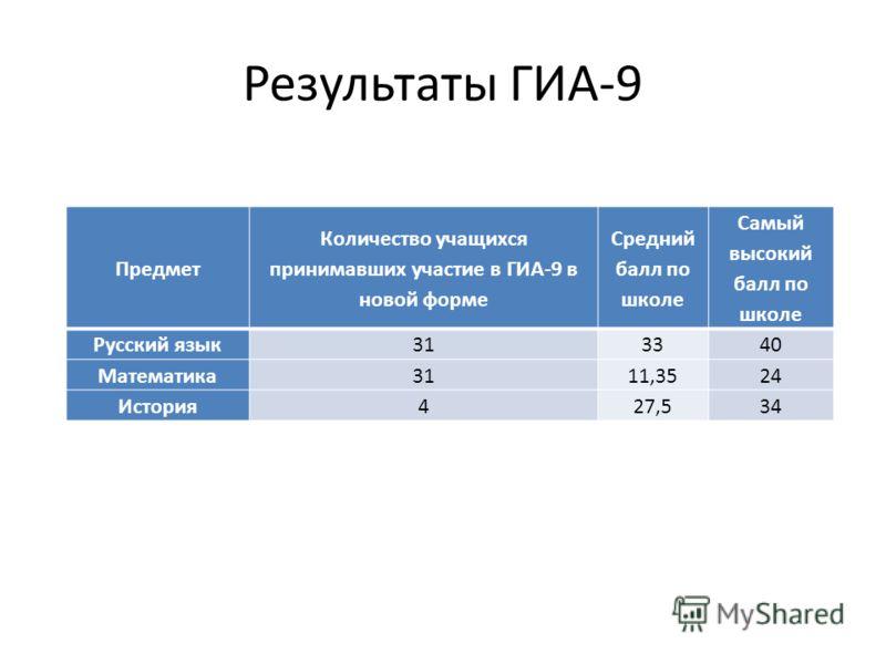 Результаты ГИА-9 Предмет Количество учащихся принимавших участие в ГИА-9 в новой форме Средний балл по школе Самый высокий балл по школе Русский язык313340 Математика3111,3524 История427,534