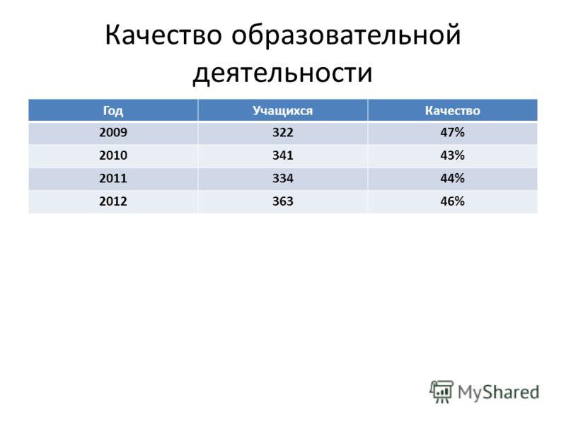 Качество образовательной деятельности ГодУчащихсяКачество 200932247% 201034143% 201133444% 201236346%