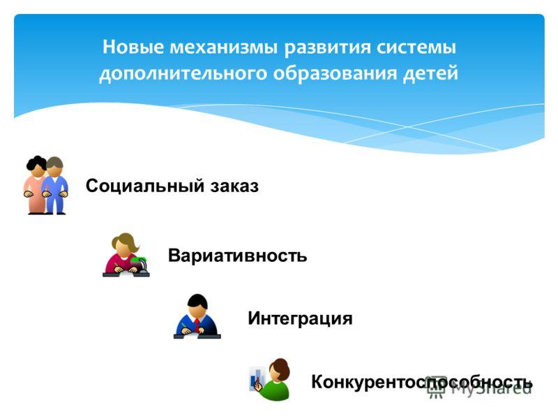 Интеграция Вариативность Конкурентоспособность Социальный заказ Новые механизмы развития системы дополнительного образования детей