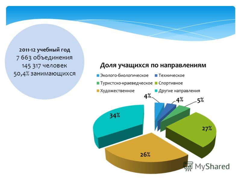 2011-12 учебный год 7 663 объединения 145 317 человек 50,4% занимающихся