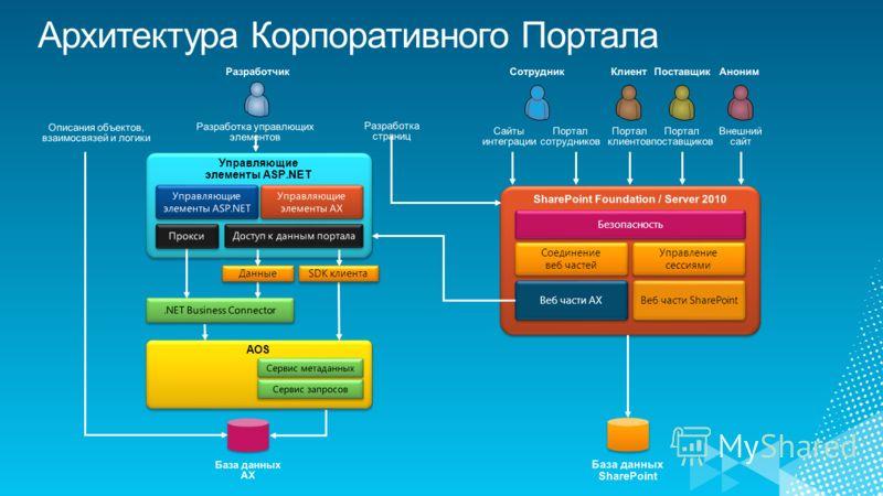 AOS Управляющие элементы ASP.NET Данные SDK клиента Веб части AX Веб части SharePoint Соединение веб частей Соединение веб частей Управление сессиями Безопасность