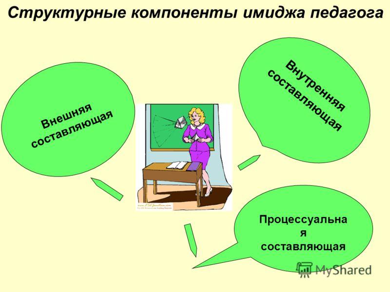 Структурные компоненты имиджа педагога Внутренняя составляющая Процессуальна я составляющая Внешняя составляющая