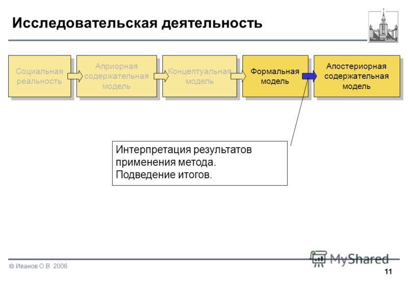11 Иванов О.В. 2006 Исследовательская деятельность Социальная реальность Априорная содержательная модель Концептуальная модель Формальная модель Апостериорная содержательная модель Интерпретация результатов применения метода. Подведение итогов.