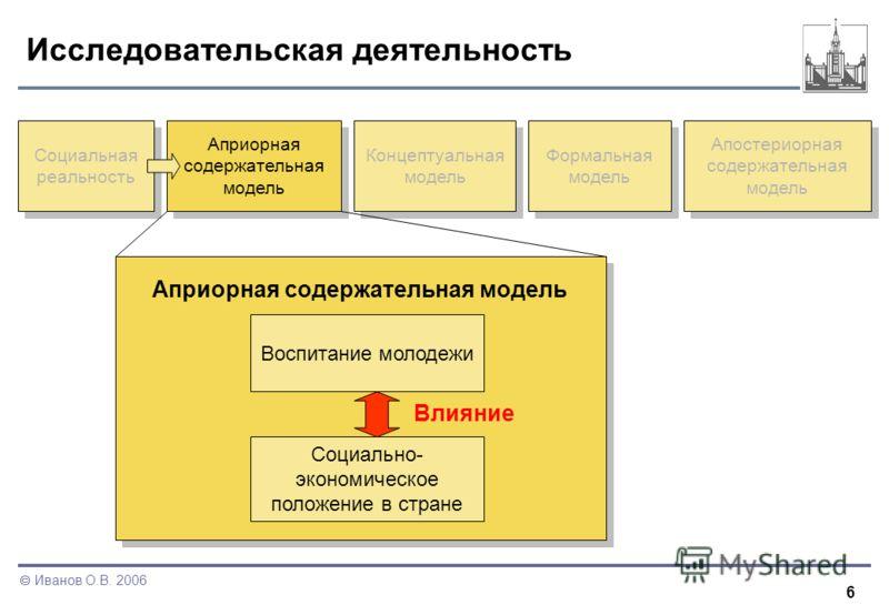 6 Иванов О.В. 2006 Исследовательская деятельность Социальная реальность Априорная содержательная модель Концептуальная модель Формальная модель Апостериорная содержательная модель Априорная содержательная модель Воспитание молодежи Социально- экономи