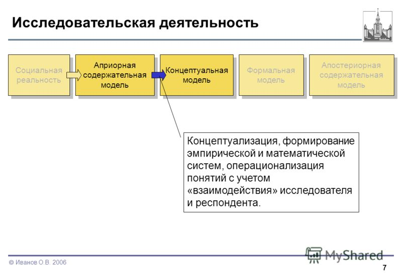 7 Иванов О.В. 2006 Исследовательская деятельность Социальная реальность Априорная содержательная модель Концептуальная модель Формальная модель Апостериорная содержательная модель Концептуализация, формирование эмпирической и математической систем, о