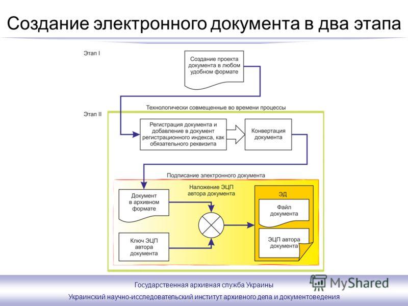 Государственная архивная служба Украины Украинский научно-исследовательский институт архивного дела и документоведения Создание электронного документа в два этапа
