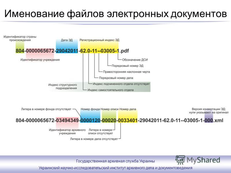 Государственная архивная служба Украины Украинский научно-исследовательский институт архивного дела и документоведения Именование файлов электронных документов
