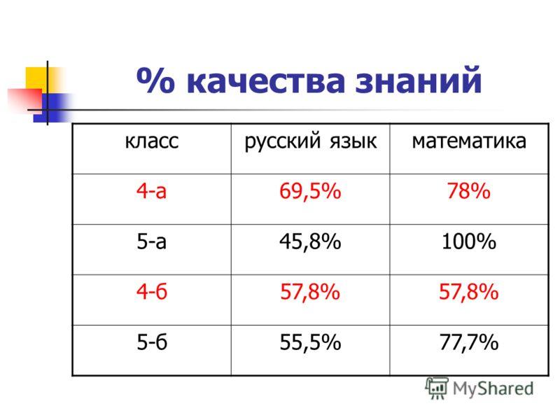% качества знаний классрусский языкматематика 4-а69,5%78% 5-а45,8%100% 4-б57,8% 5-б55,5%77,7%