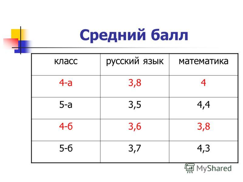 Средний балл классрусский языкматематика 4-а3,84 5-а3,54,4 4-б3,63,8 5-б3,74,3