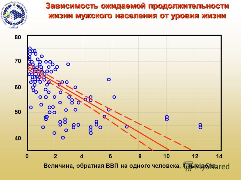 Зависимость ожидаемой продолжительности жизни мужского населения от уровня жизни 02468101214 40 50 60 70 80 Величина, обратная ВВП на одного человека, 1/тыс.долл.