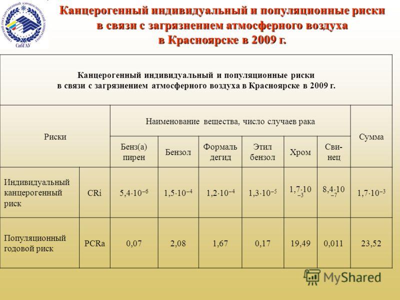 Канцерогенный индивидуальный и популяционные риски в связи с загрязнением атмосферного воздуха в Красноярске в 2009 г. Канцерогенный индивидуальный и популяционные риски в связи с загрязнением атмосферного воздуха в Красноярске в 2009 г. Риски Наимен