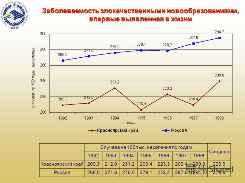 Заболеваемость злокачественными новообразованиями, впервые выявленная в жизни Случаев на 100 тыс. населения по годам Среднее 1992199319941995199619971998 Красноярский край209,3212,0231,2203,4223,3209,4239,8223,6 Россия266,0271,6276,0279,1278,2287,629