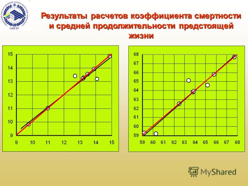 Результаты расчетов коэффициента смертности и средней продолжительности предстоящей жизни