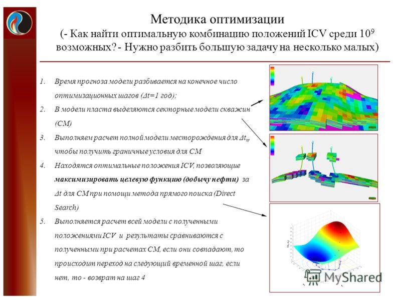 6 Методика оптимизации (- Как найти оптимальную комбинацию положений ICV среди 10 9 возможных? - Нужно разбить большую задачу на несколько малых) 1.Время прогноза модели разбивается на конечное число оптимизационных шагов (Δt=1 год); 2.В модели пласт