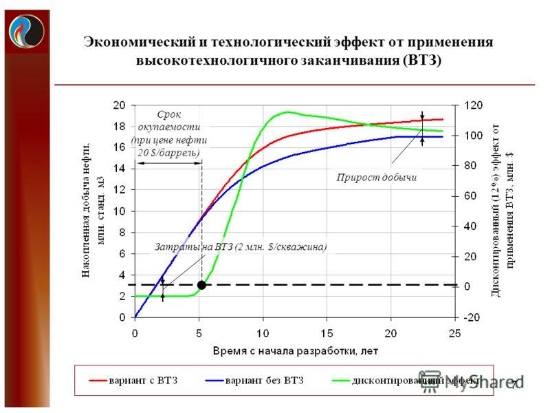Экономический и технологический эффект от применения высокотехнологичного заканчивания (ВТЗ) 7 Затраты на ВТЗ (2 млн. $/скважина) Срок окупаемости (при цене нефти 20 $/баррель) Прирост добычи
