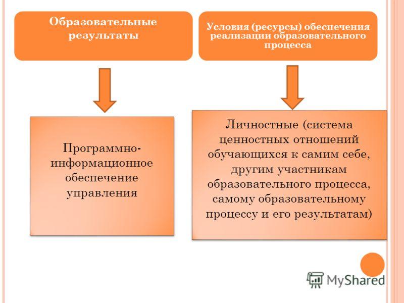 Образовательные результаты Условия (ресурсы) обеспечения реализации образовательного процесса Личностные (система ценностных отношений обучающихся к самим себе, другим участникам образовательного процесса, самому образовательному процессу и его резул