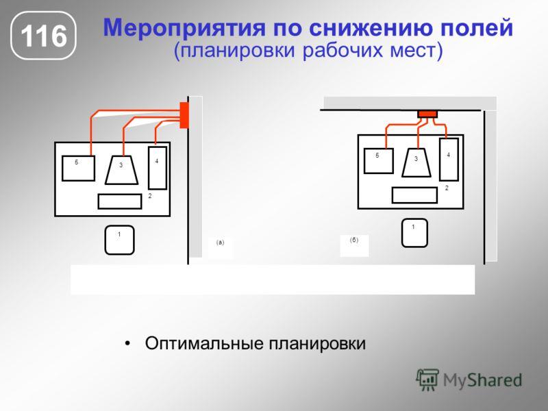 Мероприятия по снижению полей (планировки рабочих мест) 116 Оптимальные планировки 3 4 2 1 5 (б) 3 4 2 1 (а) 5