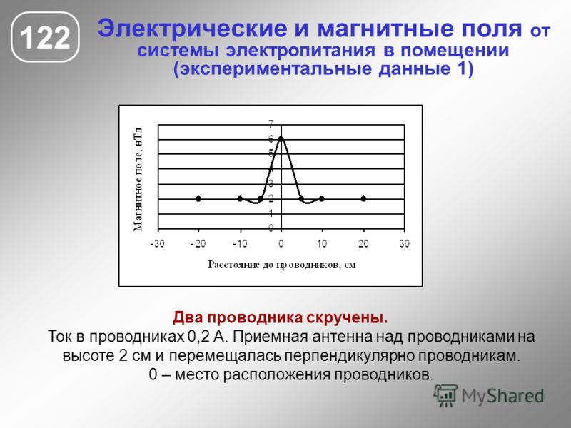 Электрические и магнитные поля от системы электропитания в помещении (экспериментальные данные 1) 122 Два проводника скручены. Ток в проводниках 0,2 А. Приемная антенна над проводниками на высоте 2 см и перемещалась перпендикулярно проводникам. 0 – м