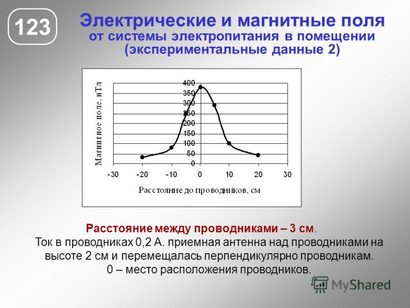Электрические и магнитные поля от системы электропитания в помещении (экспериментальные данные 2) 123 Расстояние между проводниками – 3 см. Ток в проводниках 0,2 А. приемная антенна над проводниками на высоте 2 см и перемещалась перпендикулярно прово