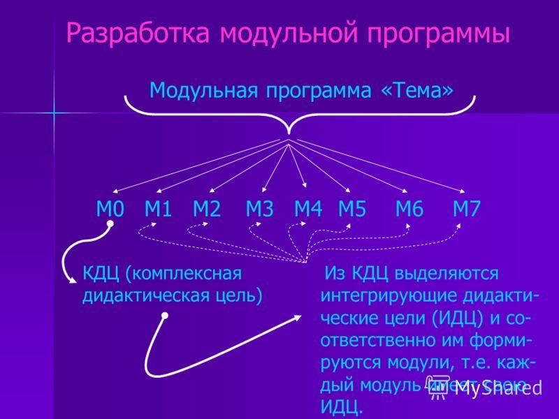 Модуль - это узел, в котором учебное содержание и технология овладения им объединены в одно целое. МОДУЛЬ Целевой план действий Банк информации Методическое руководство по достижению дидактических целей Модуль – это программа обучения, индивидуализир