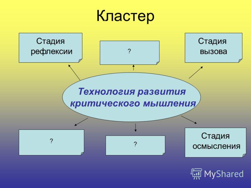 Кластер Технология развития критического мышления Стадия вызова Стадия рефлексии Стадия осмысления ? ? ?