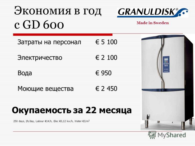 Экономия в год с GD 600 Затраты на персонал 5 100 Электричество 2 100 Вода 950 Моющие вещества 2 450 Окупаемость за 22 месяца 250 days, 2h/day, Labour 14/h, Elec 0,12 kw/h, Water 3/m 3 Made in Sweden