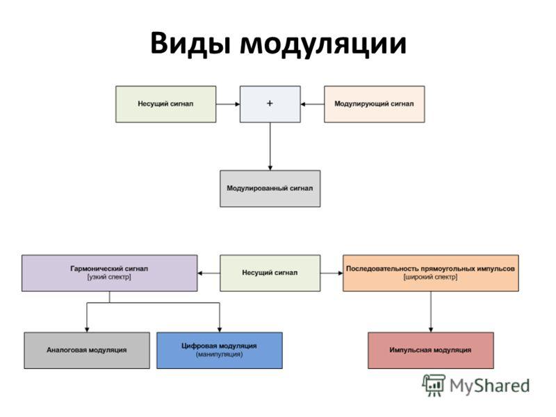 Виды модуляции