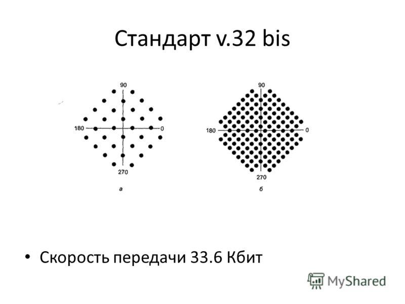 Стандарт v.32 bis Скорость передачи 33.6 Кбит