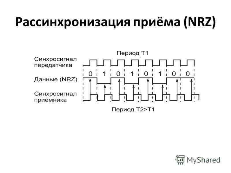 Рассинхронизация приёма (NRZ)