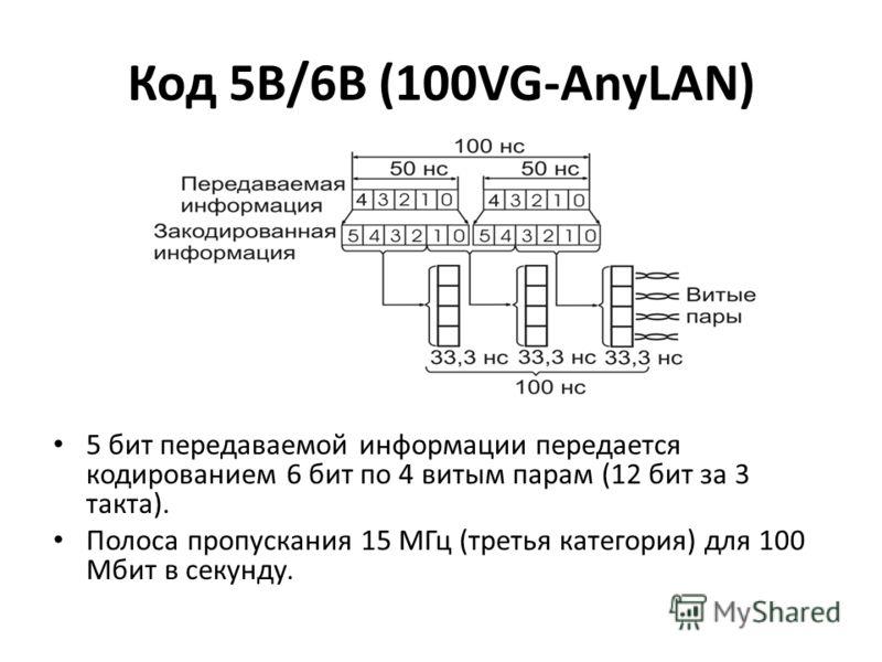Код 5В/6В (100VG-AnyLAN) 5 бит передаваемой информации передается кодированием 6 бит по 4 витым парам (12 бит за 3 такта). Полоса пропускания 15 МГц (третья категория) для 100 Мбит в секунду.