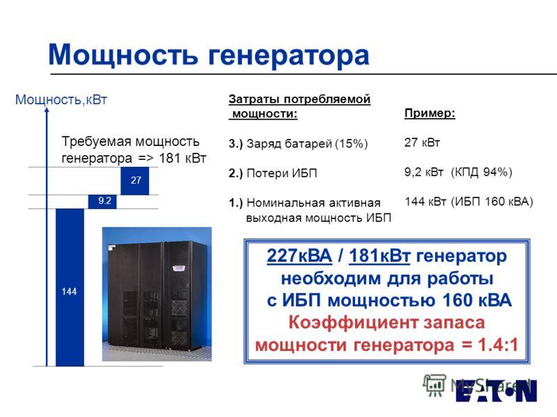 Мощность генератора Затраты потребляемой мощности: 3.) Заряд батарей (15%) 2.) Потери ИБП 1.) Номинальная активная выходная мощность ИБП Пример: 27 кВт 9,2 кВт (КПД 94%) 144 кВт (ИБП 160 кВА) 227кВА / 181кВт генератор необходим для работы с ИБП мощно