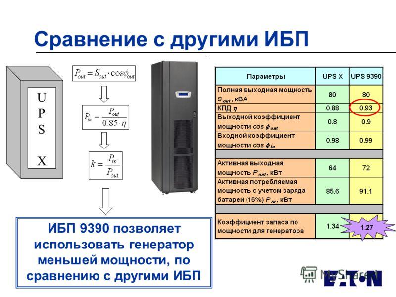 Сравнение с другими ИБП UPSXUPSX 1.27 ИБП 9390 позволяет использовать генератор меньшей мощности, по сравнению с другими ИБП