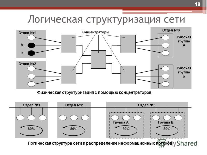 Логическая структуризация сети 18 Отдел 3Отдел 2Отдел 1 Отдел 3 Отдел 2 Отдел 1 Рабочая группа А Рабочая группа Б АВАВ Концентраторы Физическая структуризация с помощью концентраторов 80% Группа АГруппа B Логическая структура сети и распределение инф