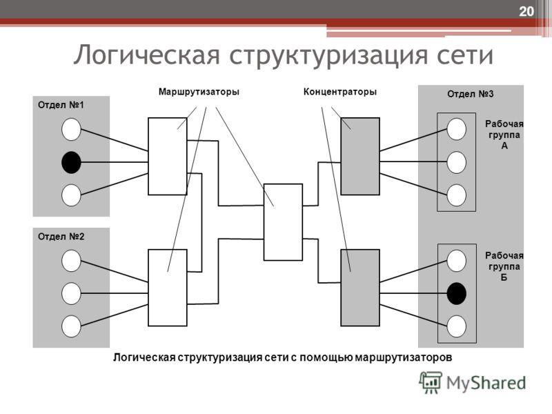 Логическая структуризация сети 20 Отдел 3 КонцентраторыМаршрутизаторы Отдел 2 Отдел 1 Рабочая группа А Рабочая группа Б Логическая структуризация сети с помощью маршрутизаторов