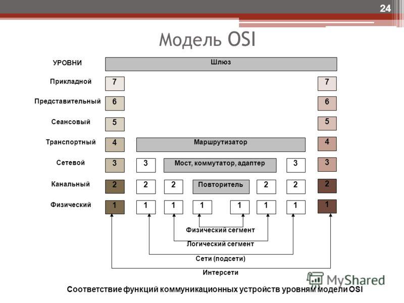 Модель OSI 24 Соответствие функций коммуникационных устройств уровням модели OSI 7 6 5 4 3 2 1 Маршрутизатор Мост, коммутатор, адаптер 7 6 5 4 3 2 1 Шлюз Повторитель УРОВНИ Прикладной Сеансовый Транспортный Сетевой Канальный Физический Представительн