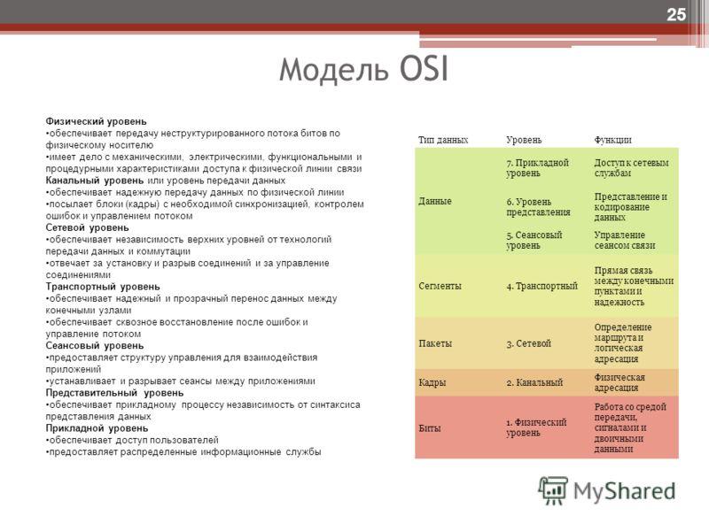 Модель OSI 25 Тип данныхУровеньФункции Данные 7. Прикладной уровень Доступ к сетевым службам 6. Уровень представления Представление и кодирование данных 5. Сеансовый уровень Управление сеансом связи Сегменты4. Транспортный Прямая связь между конечным