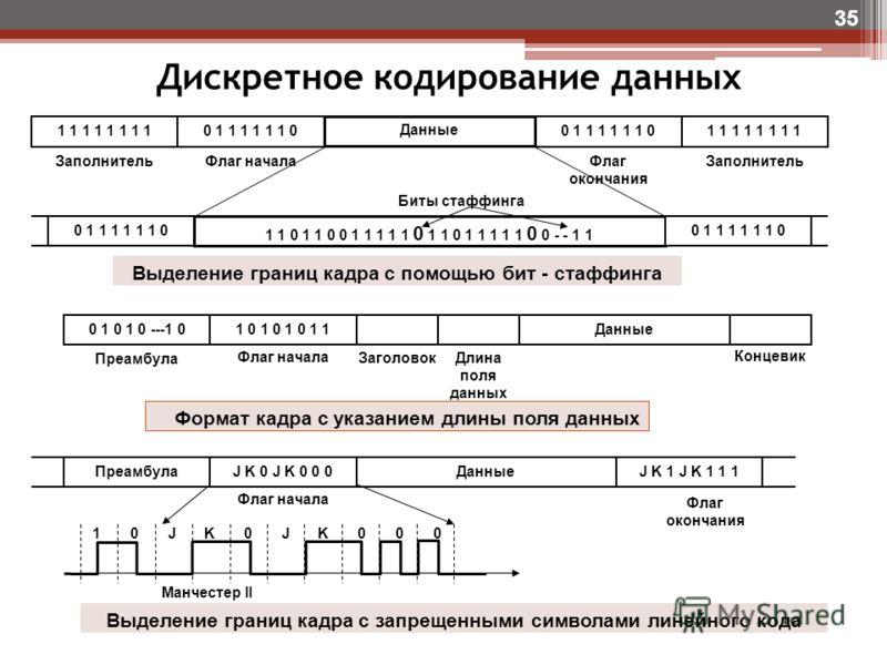 Дискретное кодирование данных 35 1 1 1 1 0 1 1 1 1 1 1 0 1 1 1 1 Данные ЗаполнительФлаг началаФлаг окончания Заполнитель 1 1 0 1 1 0 0 1 1 1 1 1 0 1 1 0 1 1 1 1 1 0 0 - - 1 1 0 1 1 1 1 1 1 0 Биты стаффинга Выделение границ кадра с помощью бит - стафф