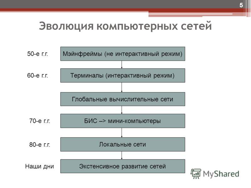 Эволюция компьютерных сетей 5 Мэйнфреймы (не интерактивный режим) Терминалы (интерактивный режим) Глобальные вычислительные сети БИС –> мини-компьютеры Локальные сети Экстенсивное развитие сетей 50-е г.г. 60-е г.г. 70-е г.г. 80-е г.г. Наши дни