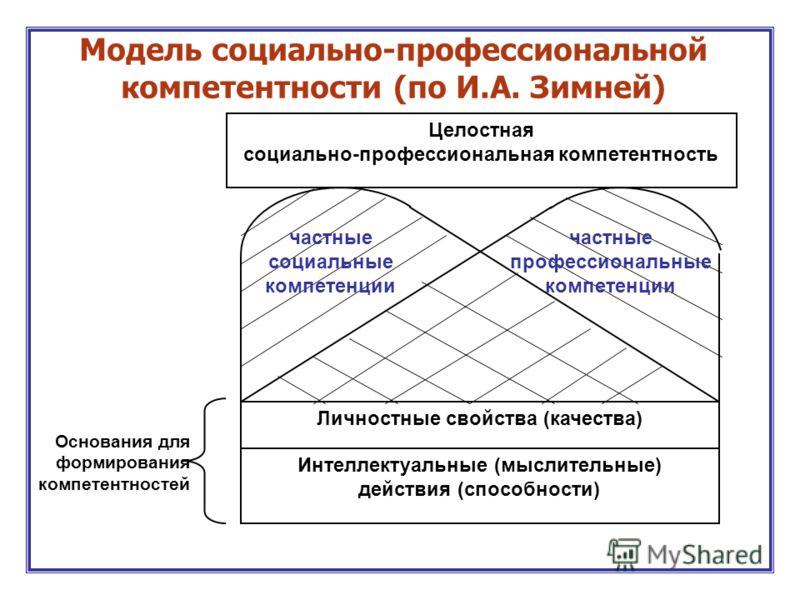 Целостная социально-профессиональная компетентность Личностные свойства (качества) Интеллектуальные (мыслительные) действия (способности) частные социальные компетенции частные профессиональные компетенции Основания для формирования компетентностей М