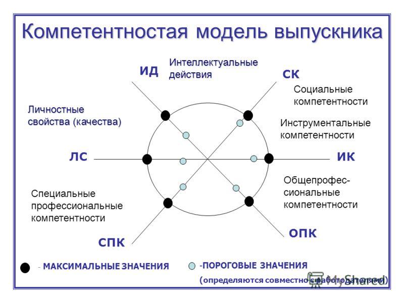 Компетентностая модель выпускника ИД СК ИК ОПК СПК ЛС -ПОРОГОВЫЕ ЗНАЧЕНИЯ (определяются совместно с работодателями) - МАКСИМАЛЬНЫЕ ЗНАЧЕНИЯ Личностные свойства (качества) Социальные компетентности Общепрофес- сиональные компетентности Специальные про