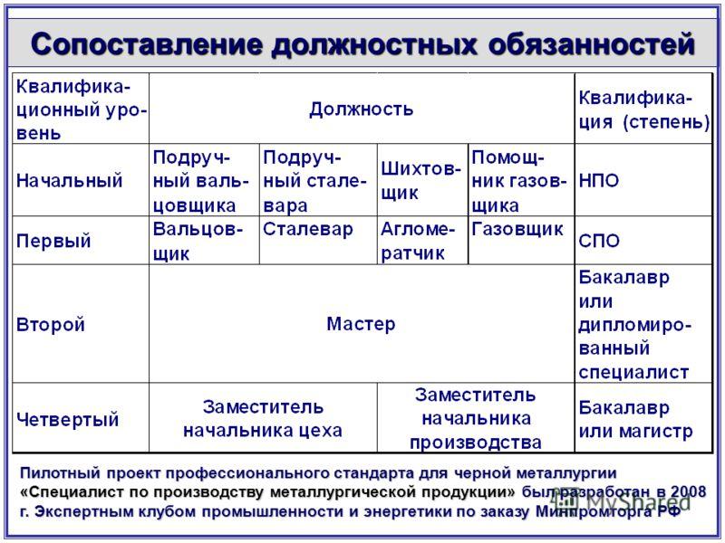 Сопоставление должностных обязанностей Пилотный проект профессионального стандарта для черной металлургии «Специалист по производству металлургической продукции»был разработан в 2008 г. Экспертным клубом промышленности и энергетики по заказу Минпромт