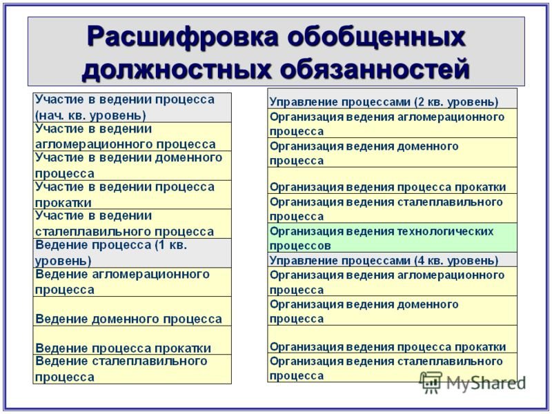Расшифровка обобщенных должностных обязанностей