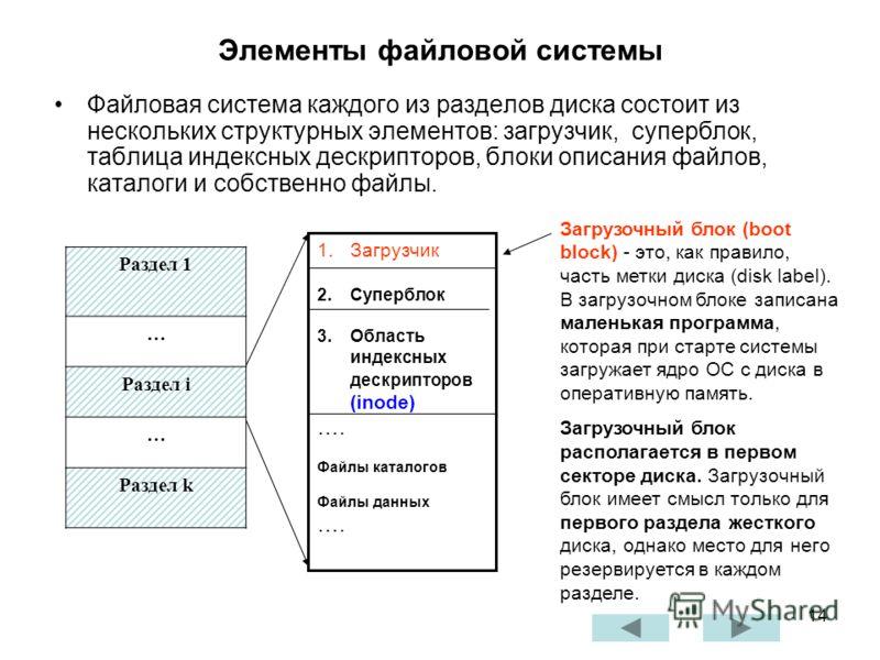 14 Элементы файловой системы Файловая система каждого из разделов диска состоит из нескольких структурных элементов: загрузчик, суперблок, таблица индексных дескрипторов, блоки описания файлов, каталоги и собственно файлы. Раздел 1 … Раздел i … Разде