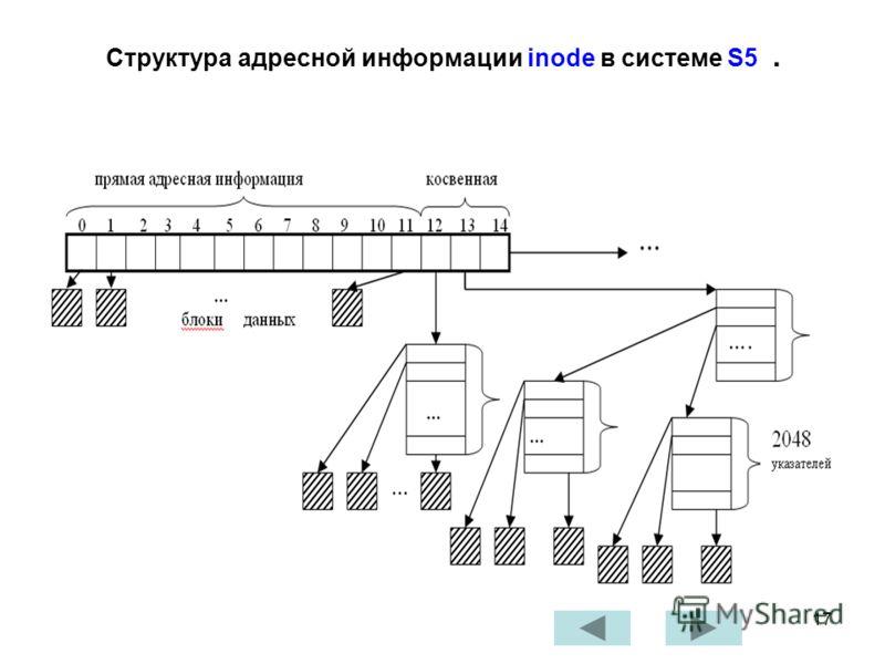 17 Структура адресной информации inode в системе S5.